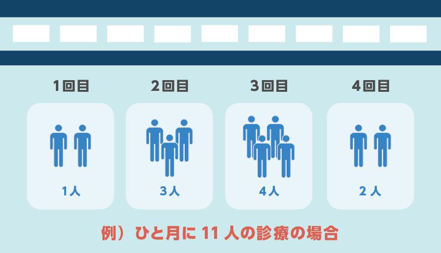 施設への訪問歯科衛生指導料の算定区分