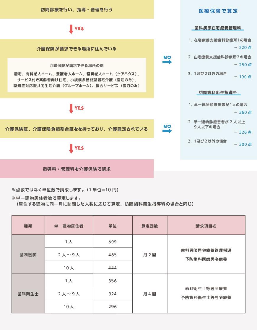 介護保険算定フローチャート