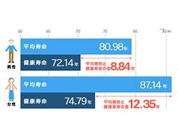 超高齢社会における「平均寿命」と「健康寿命」のグラフ